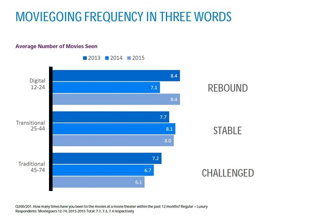 Moviegoing Frequency in Three Words
